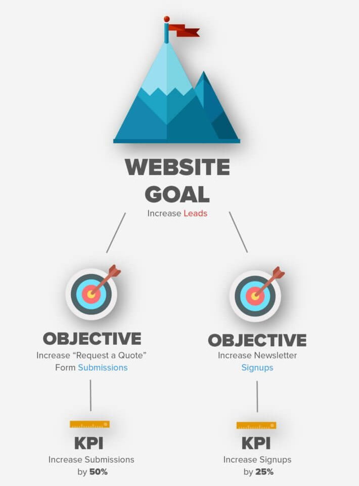 Clearly Chart Out Website Goals